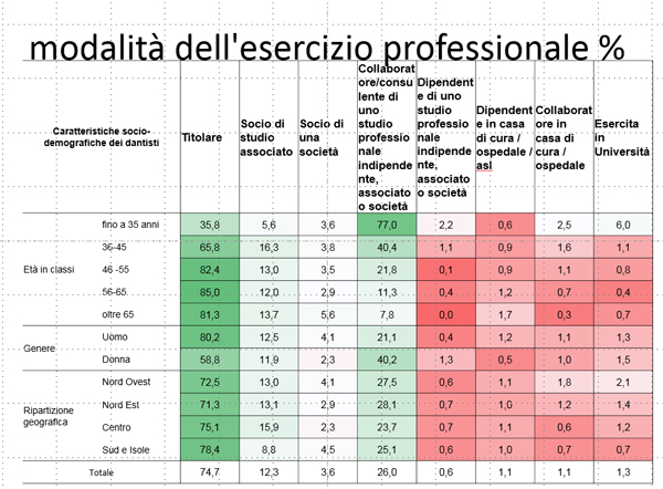 statistiche_soci